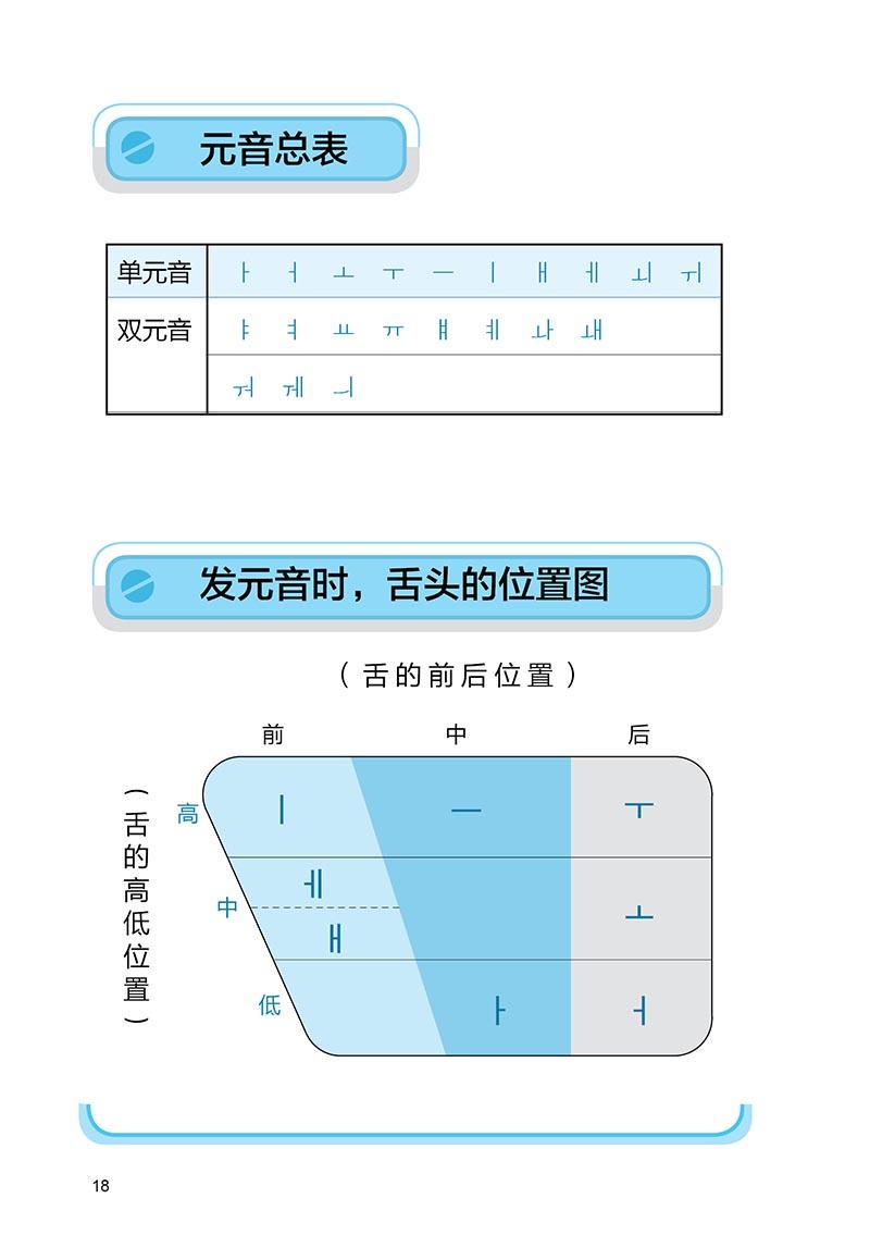 韩语罗马拼音 拼写对照表 14 4. 发音部位侧面图 16 第一篇 元音 ?